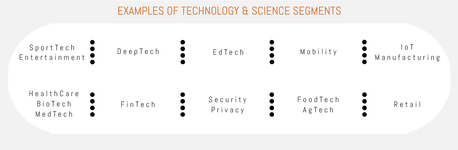 Agileo, Ventures, Examples of Technology and Science