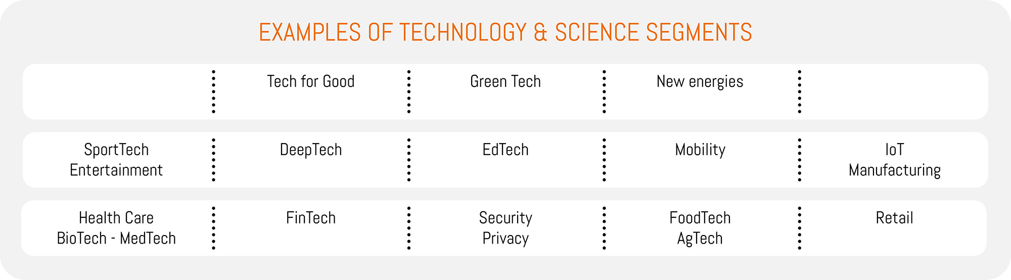 Agileo Ventures, Examples of Technology and Science